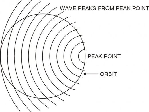 Fig A-3   Why the wavelengths are longer on the opposite side of the orbit