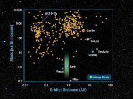 This graph lays out the mass and distance relations of most of the exo-solar planets astronomers have found.