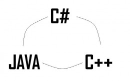 C# is combined with the power of C++ and elegance of Java