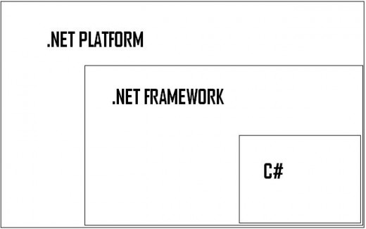 What's the position of C# in .net platform