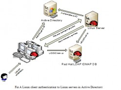 Integrating Unix into Active Directory while maintaining UNIX style security