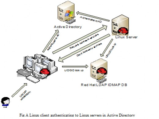 active directory interview questions and answers pdf