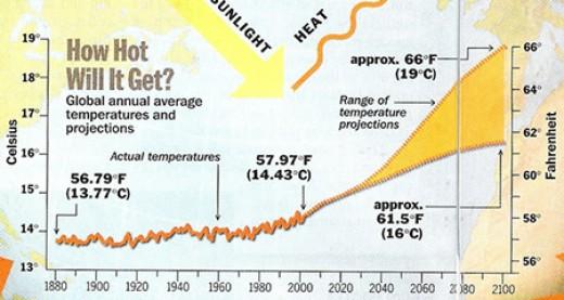 Global annual average temperatures