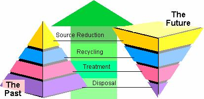 Trends in Waste Management