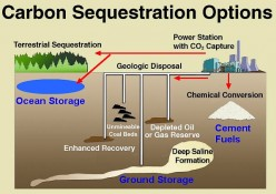 Carbon Capture from Burning Coal - What's New? Why is it so Difficult?