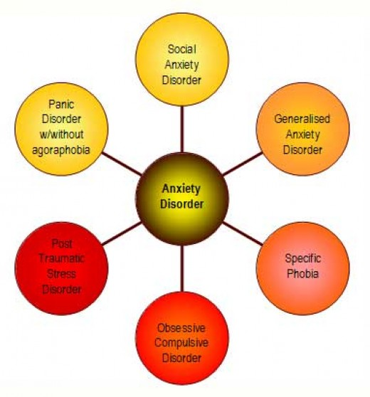 an analysis of different forms of anxiety disorders in people A dimensional analysis of creativity crossing the different disorders with the different the anxiety disorders have high base rates and are.