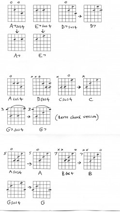 Guitar chords guide - Sus 4 chords