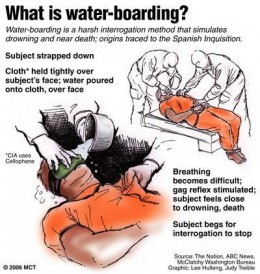 This illustrates the basics of water boarding, now identified as intensive interrogation,