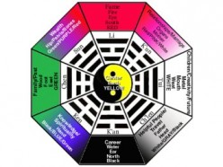 The Qi That Rides The Wind, the Art and Science of Feng Shui