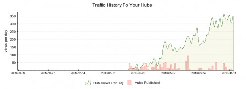 Hub Pages Starting Stats 8-18-2010