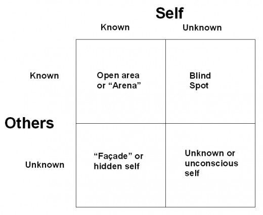 The Johari Window. Graphic by Tony McGregor