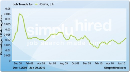 After a dip in job listings for February 2009, numbers of vacancies generally listed increased through July 2010, especially from February 2010. Data provided by SimplyHired.com, a job search engine.