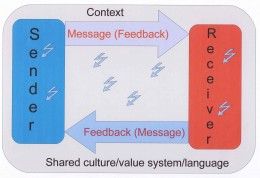Basic communication model showing feedback. Graphic by Tony McGregor