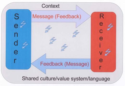 Basic communication model showing feedback. Graphic by Tony McGregor