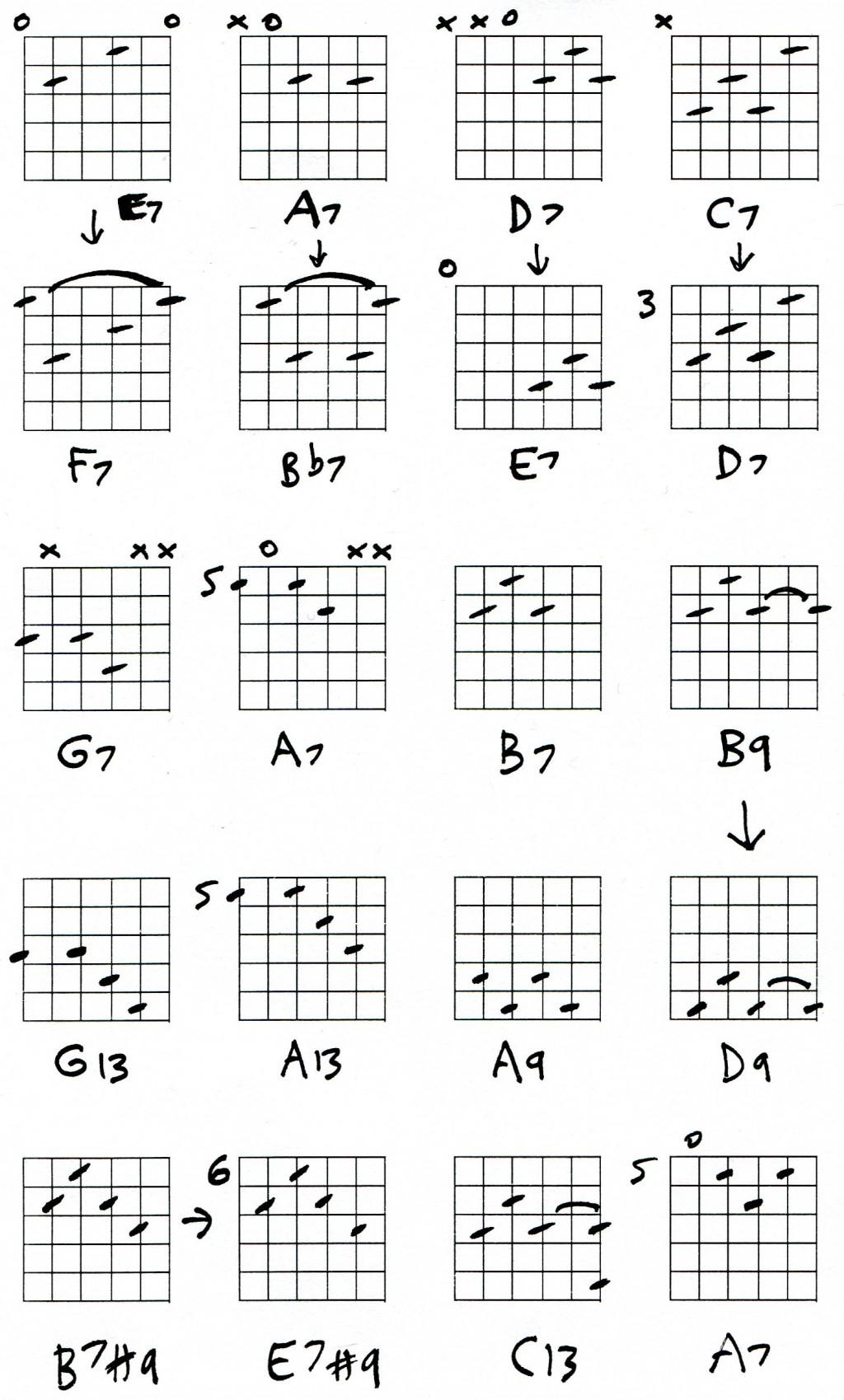 A7 Chord Ukulele E7 Guitar Chords Lesson