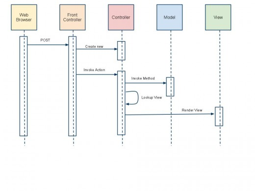 ASP.NET MVC (Model2)
