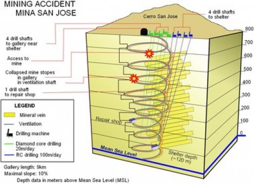 Diagram of the Rescue Attempts for the Chile Trapped Miners