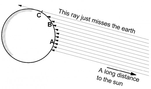 The sun is distant enough so that for the most part, we can consider the rays parallel to one another. By measuring the angle they hit the ground via the shadow method at various latitudes, we can establish the size of the earth provided we know the