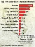 Cancer Sites - CDC Gov