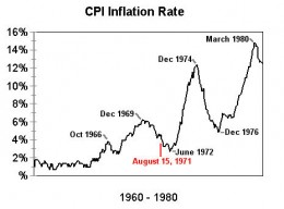 Inflation rates, 1960-80--retrieved from http://thejunction.net/blog-images/CIP1960-1980.jpg