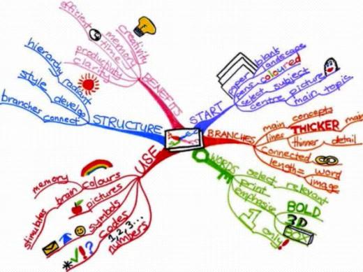 Mind Map software online