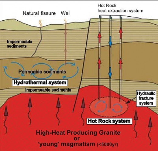 Figure 3. Basic Geothermal System