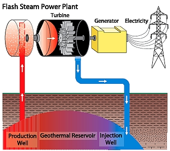Figure 5. Flash Steam Power Plant