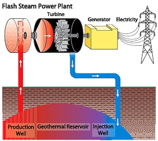 Figure 5. Flash Steam Power Plant