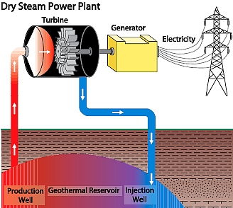 Figure 4. Dry Steam Power Plant