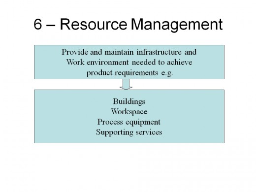 ISO 9001:2008 Resource Management
