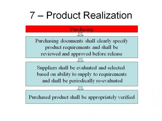 ISO 9001:2008 Requirements for Purchasing