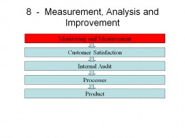 ISO 9001:2008 Requirements Monitoring and Measurement