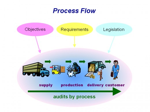 Internal Quality Auditor Training to audit processes