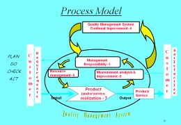 Lead Quality Auditor Process Model for ISO 9001:2008 Training