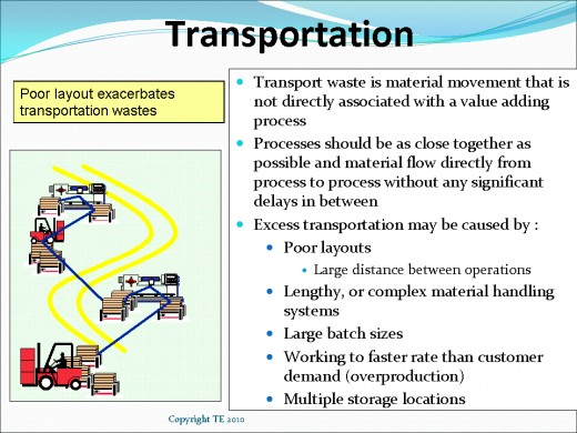Transport Waste Reduction to Increase Profits