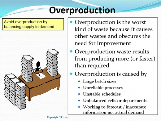 Reduce Overproduction waste to increase profit