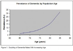 Dementia Cost to Top 1 Percent of GDP, Threatening Profits