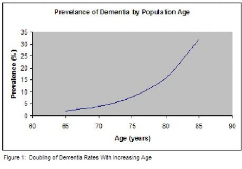 This graph shows the increase of dementia by age around the world and this is causing concern for those who are approaching the WHO for action. As people live longer, the incidence of dementia rises.