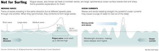 This diagram shows the mechanics of rogue waves.