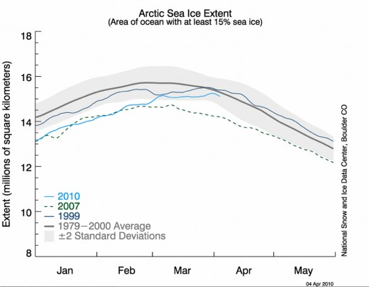 Sea Ice trend chart, courtesy NSIDC.
