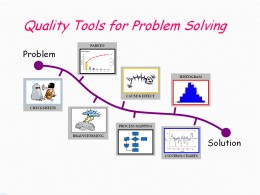 Outsourcing Quality Problems