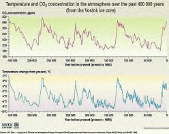 Catastrophic Weather Cycles