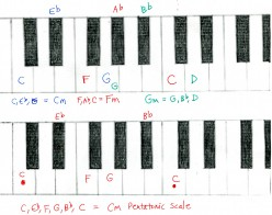 Piano Chords - minor chords
