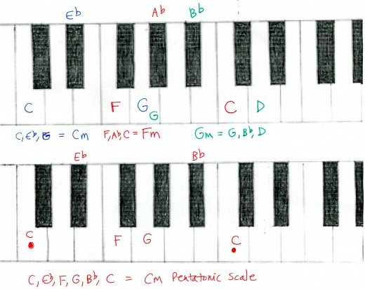 B Flat Chord Piano Left Hand 2018 Images Pictures Piano Scale