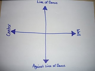 Here is a simple compass for Directions in Ballroom. I have placed LOD as North.