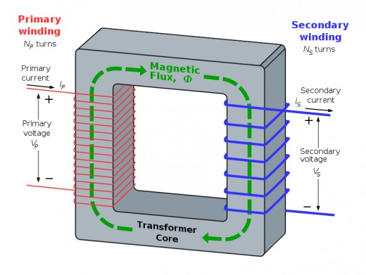The diagram is of a core-type transformer. Fluctuating magnetic lines of force setup around the iron core from the primary coil induce current at the secondary coil. Alternating current power at the primary  coil sets the fluctuating magnetic force