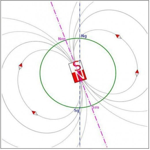 Earth's magnetic poles and corresponding magnetic lines of force.