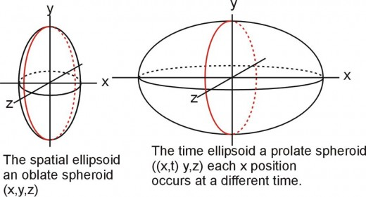 Fig. 3  The spatial and time ellipsoids.  The red line (y,z plane) is circular in both ellipsoids
