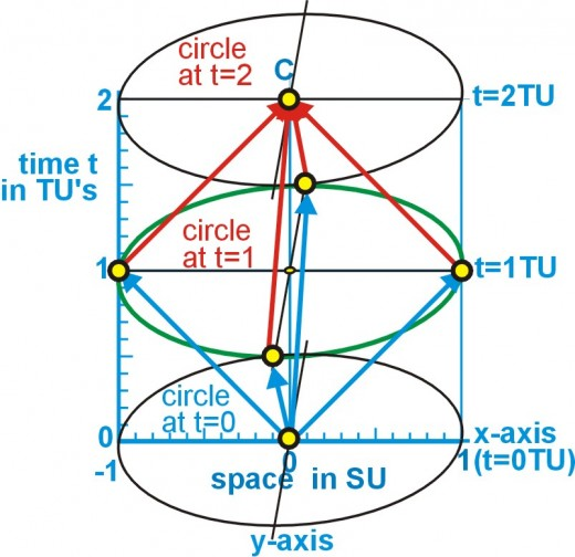 Fig. 8  Light path emitted from center of circle, reflected from circumference back to center of a circle that is static to the observer