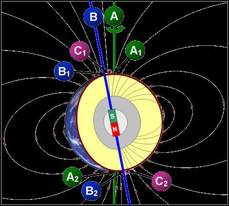 Reversal of the poles